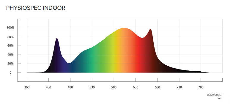 Spectral analysis of the Fluence SPYDRx